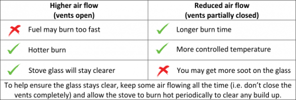 a chart showing the air flow instructions writen above